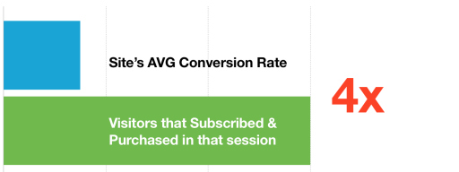Capture-Case-Study-Conversion-Rate-Subscribers1-512x192